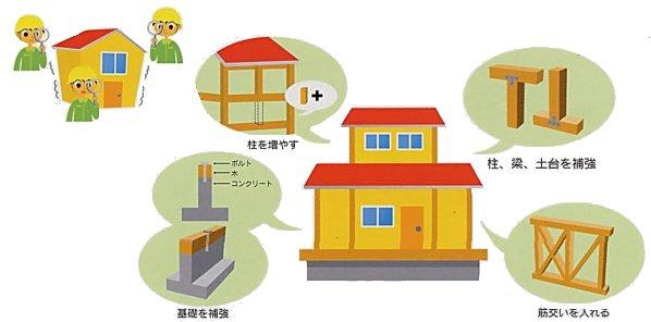 『住宅の耐震化』の画像