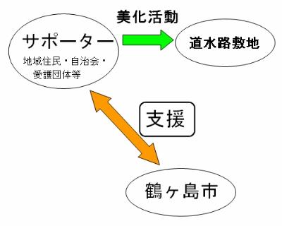 画像:制度のイメージ