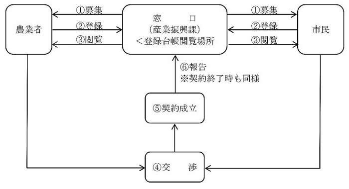 『鶴ヶ島市アグリサポート推進事業の概要図』の画像