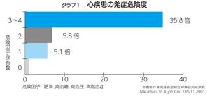『グラフ1心臓病の危険因子がない方の危険度』の画像