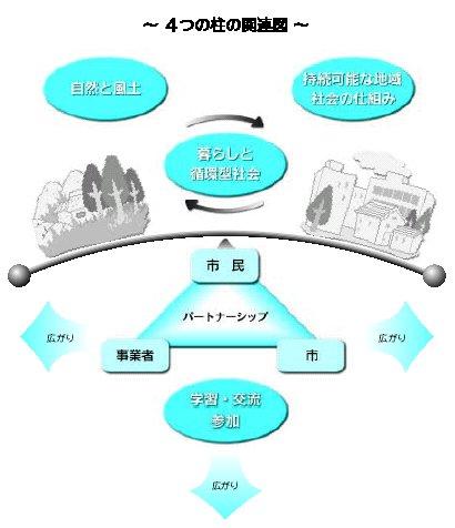 『環境まちづくりの柱(基本目標)の関連図』の画像