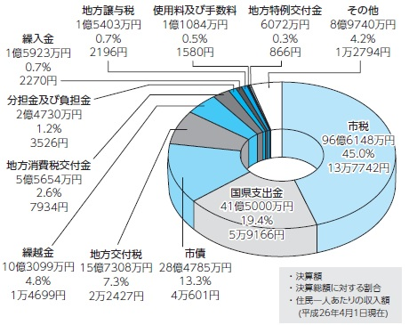『歳入グラフ』の画像