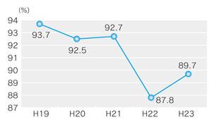 『経常収支比率の推移』の画像