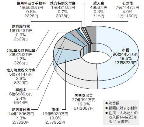 『歳入総額円グラフ』の画像