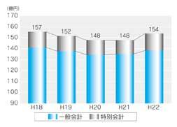 『市債残高の推移グラフ』の画像