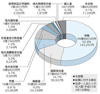 『歳入のグラフ』の画像