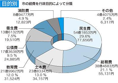 『歳出(目的別)のグラフ』の画像