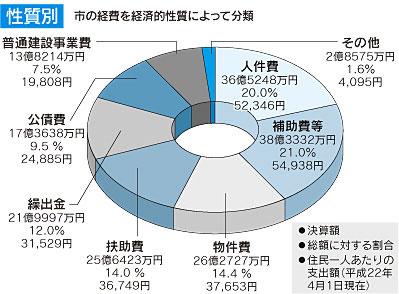 『歳出(性質別)のグラフ』の画像