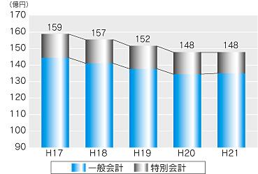 『市債残高の推移のグラフ』の画像