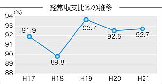 『経営収支比率の推移のグラフ』の画像