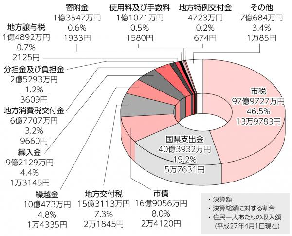 『H27_歳入グラフ』の画像