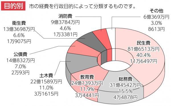『H27_ 歳出グラフ(目的別)』の画像
