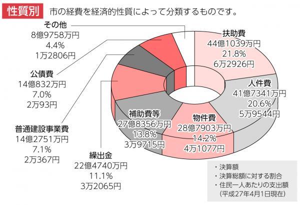 『H27_歳出グラフ(性質別)』の画像