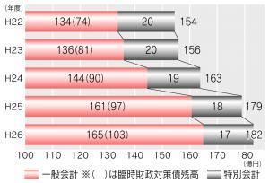 『H27_市債の推移グラフ』の画像