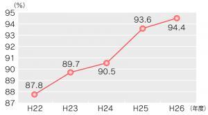 『H27_経常収支比率グラフ』の画像