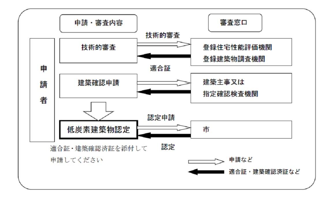 『低炭素建築物認定の手順』の画像