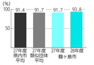『H28経常収支比率』の画像