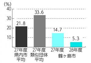 『H28将来負担比率』の画像