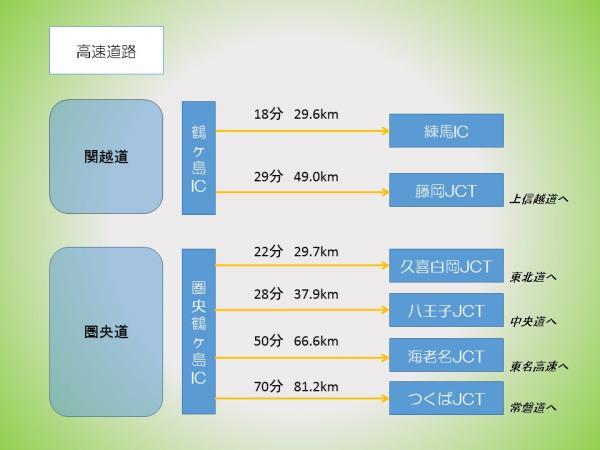 『高速アクセス(2)』の画像