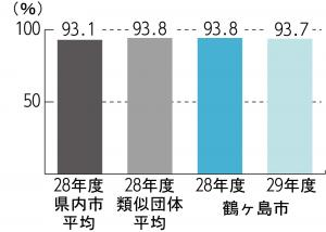 『H29 経常収支比率』の画像