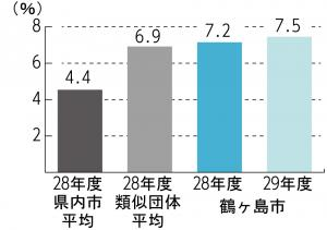 『H29 実質公債費比率』の画像