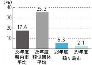 『H29 将来負担比率』の画像