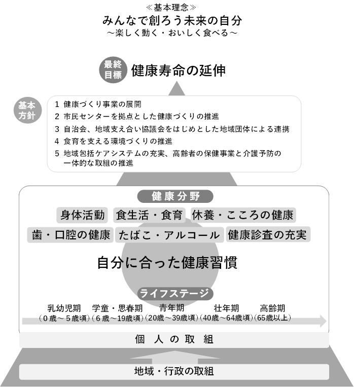 『計画の全体図』の画像